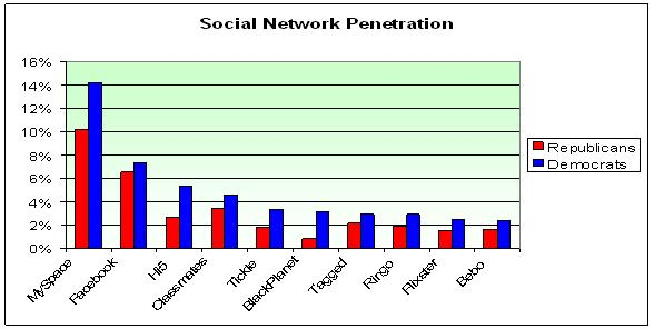 Social Network Footprint